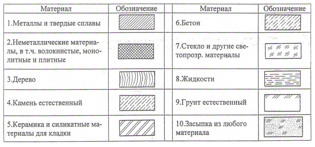 Графические обозначения материалов
